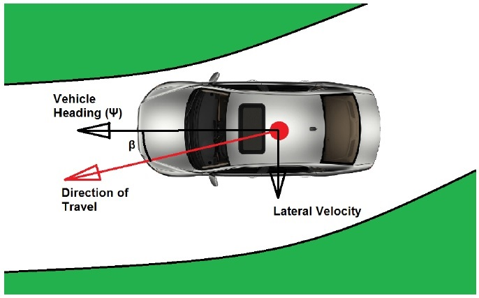Towards Autonomous Driving at the Limit of Friction